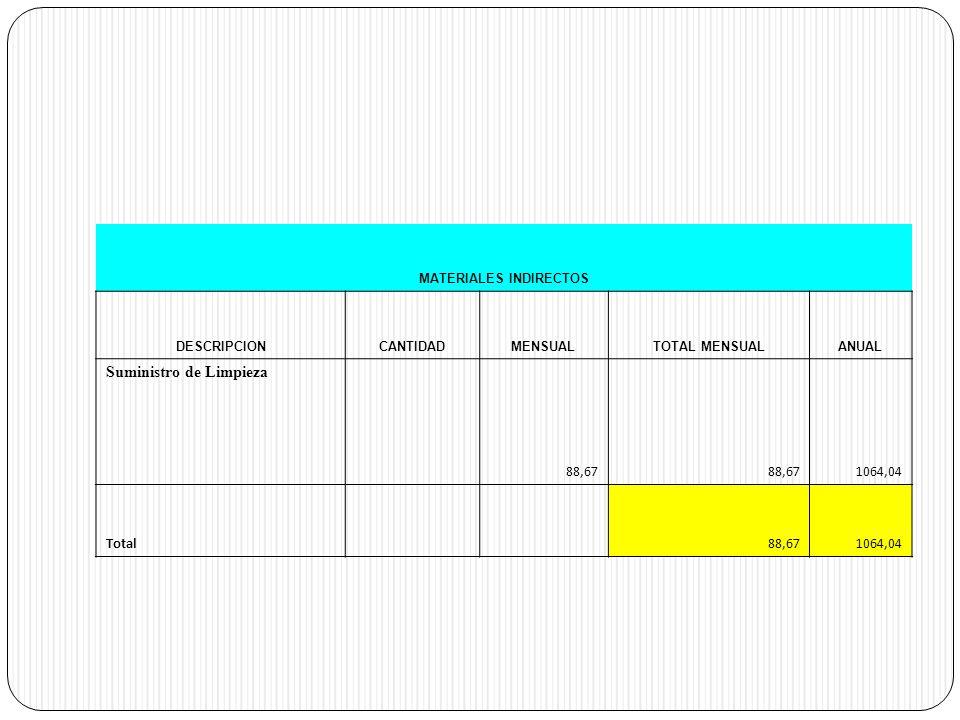 MATERIALES INDIRECTOS DESCRIPCIONCANTIDADMENSUALTOTAL MENSUALANUAL Suministro de Limpieza 88,67 1064,04 Total 88,671064,04