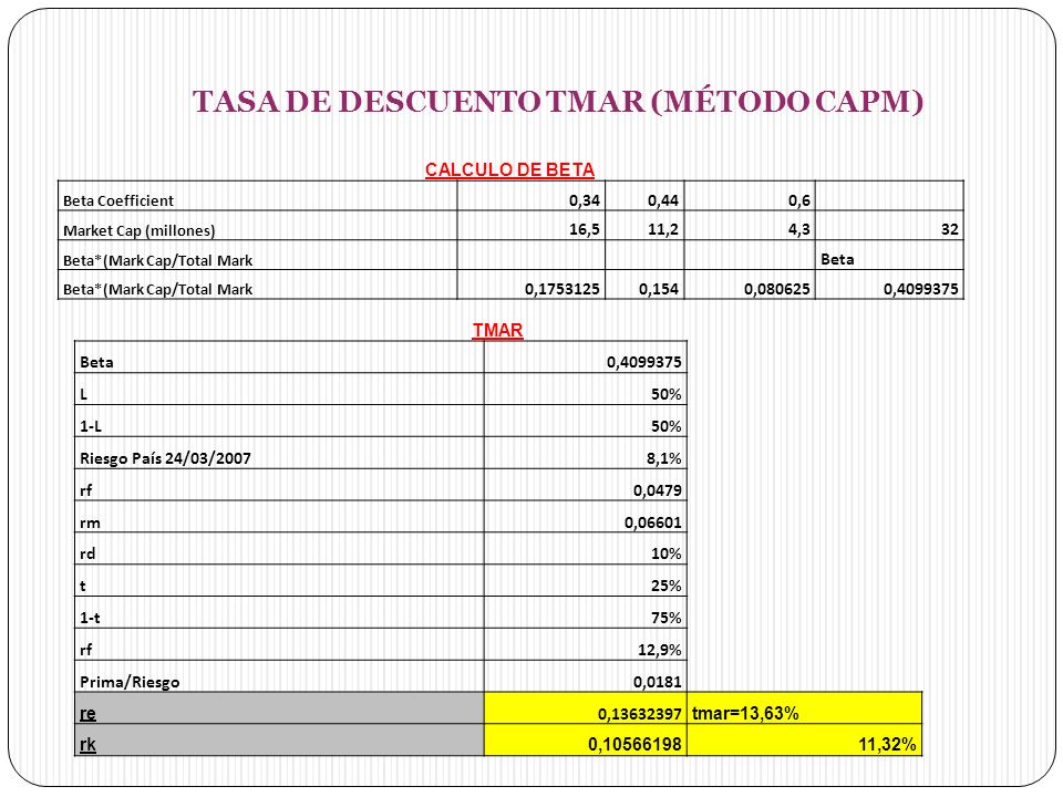 TASA DE DESCUENTO TMAR (MÉTODO CAPM) CALCULO DE BETA Beta Coefficient 0,340,440,6 Market Cap (millones) 16,511,24,332 Beta*(Mark Cap/Total Mark Beta B