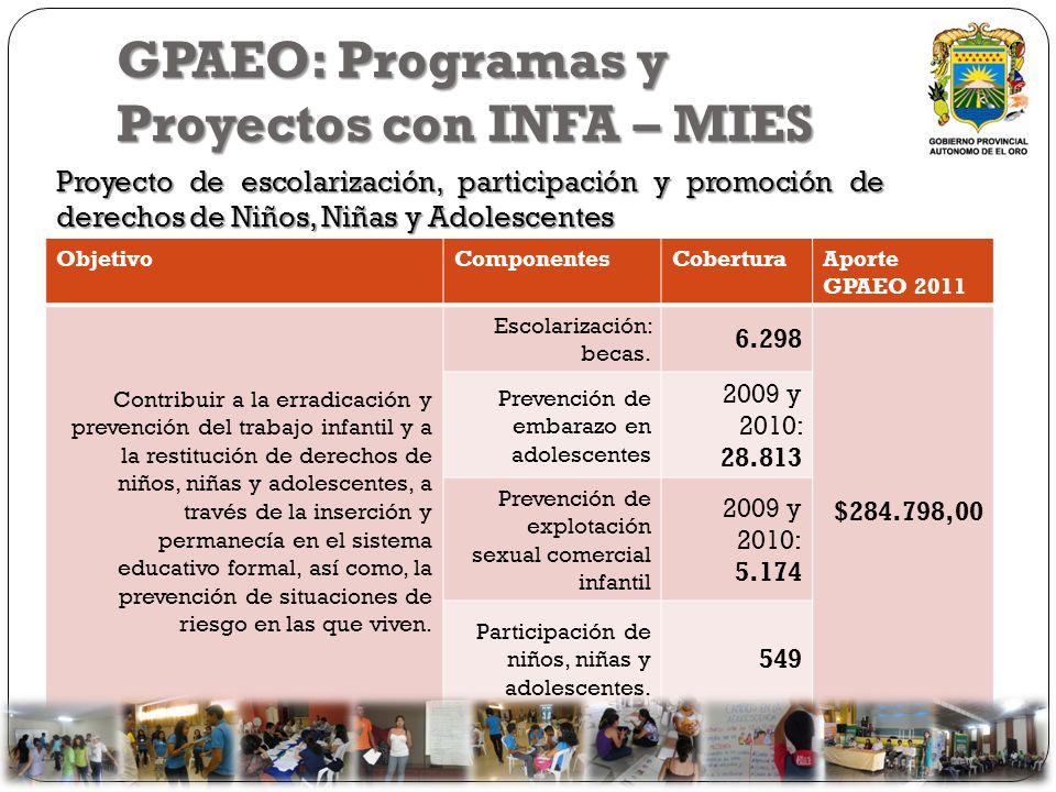 GPAEO: Programas y Proyectos con INFA – MIES ObjetivoComponentesCoberturaAporte GPAEO 2011 Contribuir a la erradicación y prevención del trabajo infan