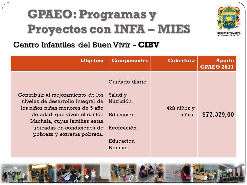GPAEO: Programas y Proyectos con INFA – MIES Centro Infantiles del Buen Vivir - CIBV ObjetivoComponentesCoberturaAporte GPAEO 2011 Contribuir al mejor