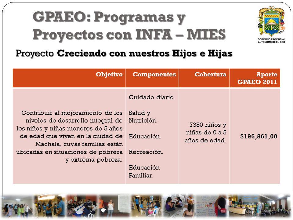 GPAEO: Programas y Proyectos con INFA – MIES Proyecto Creciendo con nuestros Hijos e Hijas ObjetivoComponentesCoberturaAporte GPAEO 2011 Contribuir al