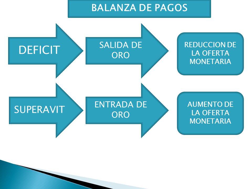 DEFICIT SUPERAVIT SALIDA DE ORO ENTRADA DE ORO AUMENTO DE LA OFERTA MONETARIA REDUCCION DE LA OFERTA MONETARIA BALANZA DE PAGOS