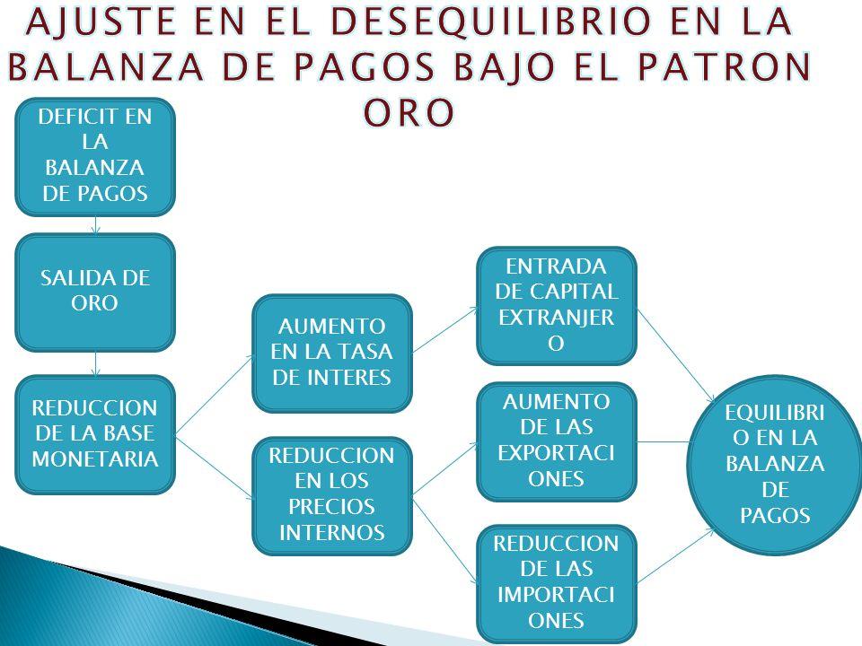 DEFICIT EN LA BALANZA DE PAGOS SALIDA DE ORO REDUCCION DE LA BASE MONETARIA AUMENTO EN LA TASA DE INTERES REDUCCION EN LOS PRECIOS INTERNOS ENTRADA DE