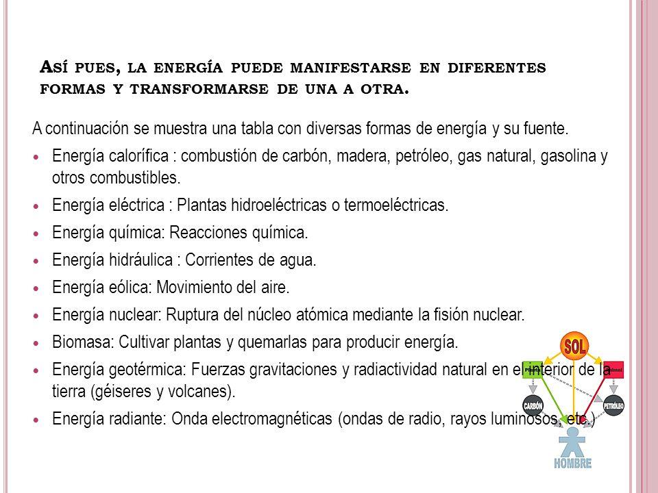 A SÍ PUES, LA ENERGÍA PUEDE MANIFESTARSE EN DIFERENTES FORMAS Y TRANSFORMARSE DE UNA A OTRA. A continuación se muestra una tabla con diversas formas d
