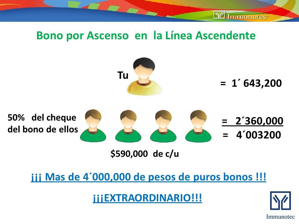 Bono por Ascenso en la Línea Ascendente Tu = 1´ 643,200 50% del cheque del bono de ellos = 2´360,000 = 4´003200 $590,000 de c/u ¡¡¡ Mas de 4´000,000 d