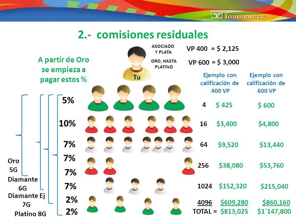 2.- comisiones residuales 4 16 64 5% 10% 7% 2% 256 1024 4096 $ 425 $3,400 $9,520 $38,080 Ejemplo con calificación de 400 VP VP 400 = $ 2,125 ASOCIADO