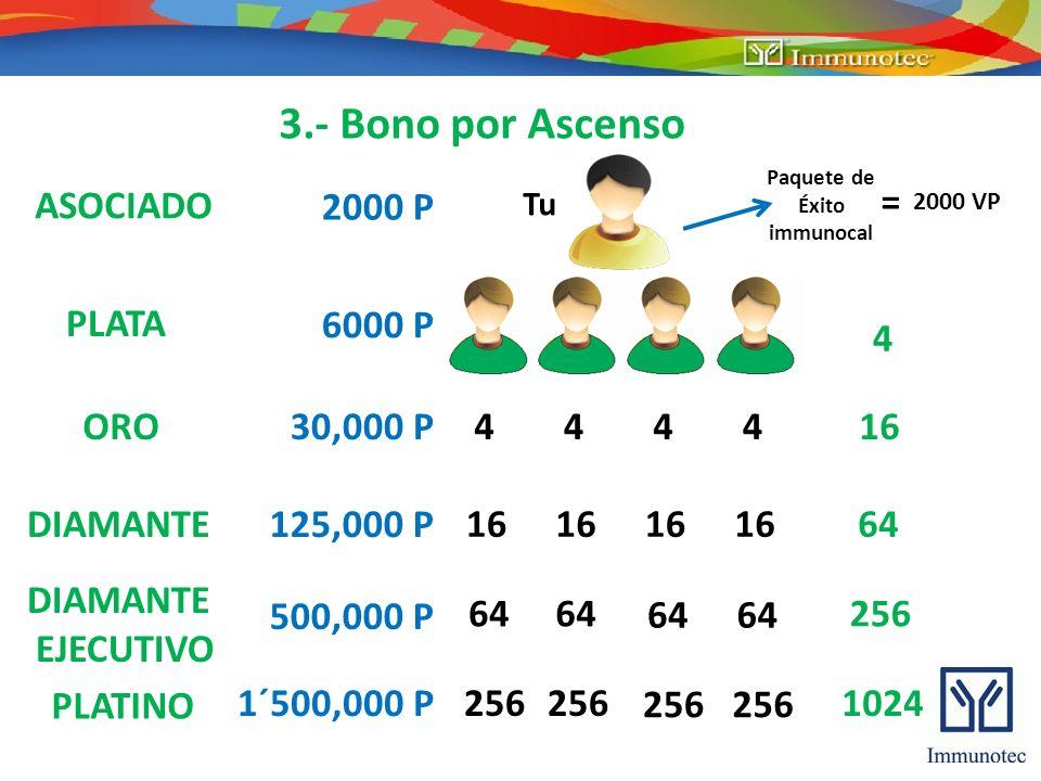 3.- Bono por Ascenso ASOCIADO PLATA ORO DIAMANTE EJECUTIVO PLATINO 2000 P 6000 P 30,000 P 125,000 P 500,000 P 1´500,000 P 2000 VP = Tu Paquete de Éxit