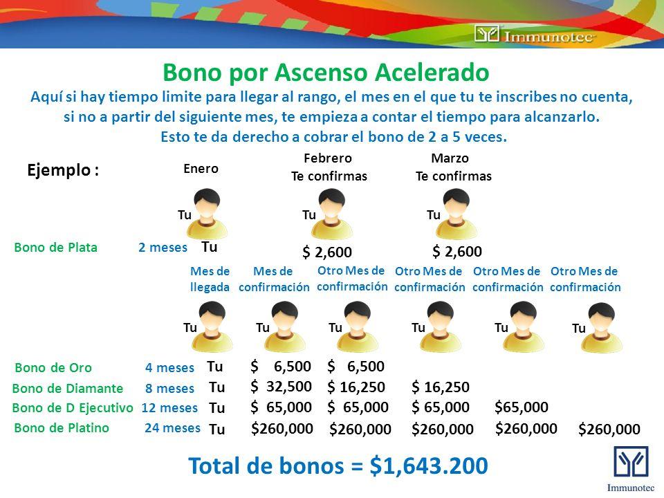 Bono por Ascenso en la Línea Ascendente Tu = 1´ 643,200 50% del cheque del bono de ellos = 2´360,000 = 4´003200 $590,000 de c/u ¡¡¡ Mas de 4´000,000 de pesos de puros bonos !!.