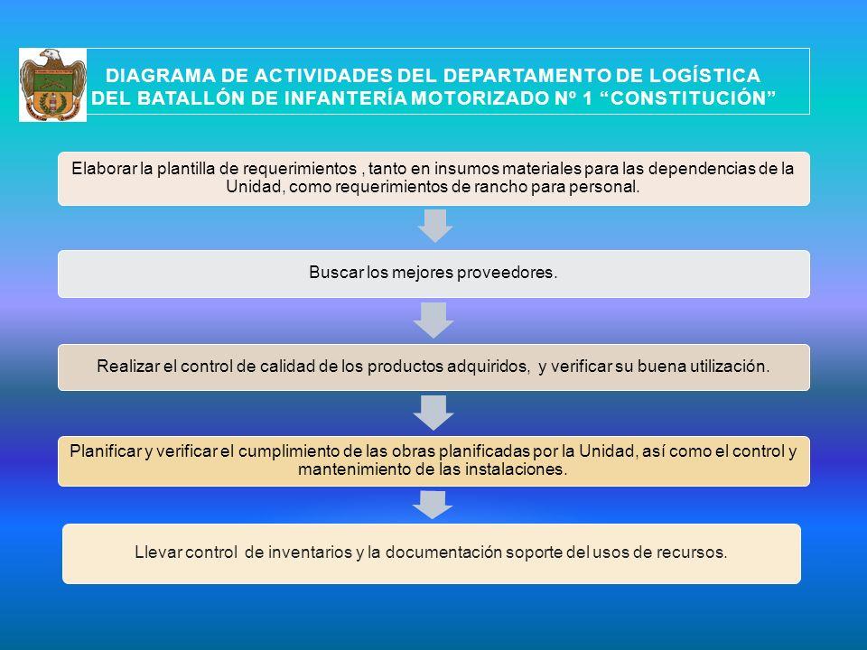 DIAGRAMA DE ACTIVIDADES DEL DEPARTAMENTO DE LOGÍSTICA DEL BATALLÓN DE INFANTERÍA MOTORIZADO Nº 1 CONSTITUCIÓN Elaborar la plantilla de requerimientos,