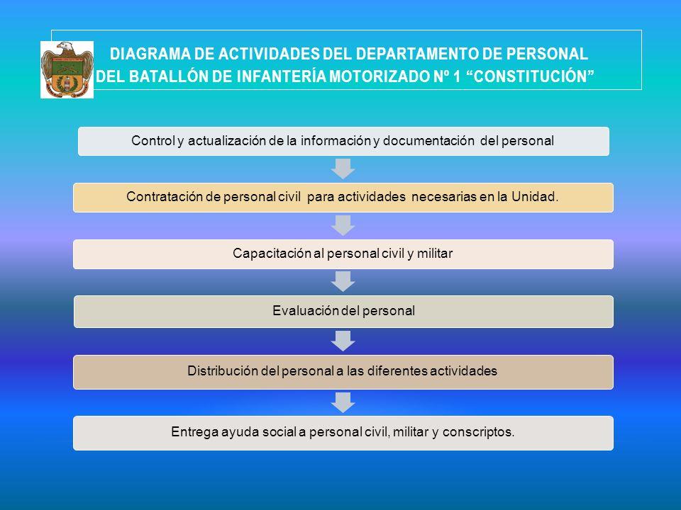 DIAGRAMA DE ACTIVIDADES DEL DEPARTAMENTO DE PERSONAL DEL BATALLÓN DE INFANTERÍA MOTORIZADO Nº 1 CONSTITUCIÓN Control y actualización de la información
