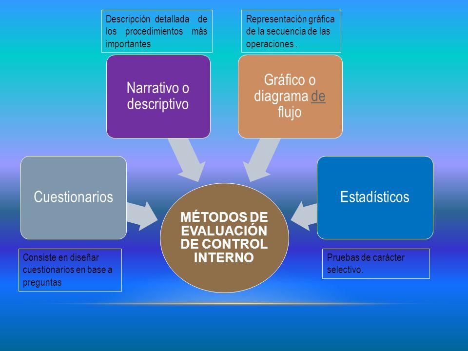 MÉTODOS DE EVALUACIÓN DE CONTROL INTERNO Cuestionarios Narrativo o descriptivo Gráfico o diagrama de flujode Estadísticos Descripción detallada de los