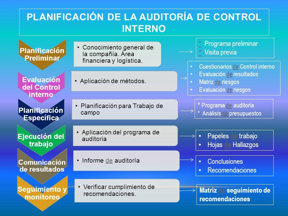 PLANIFICACIÓN DE LA AUDITORÍA DE CONTROL INTERNO Planificación Preliminar Conocimiento general de la compañía. Área financiera y logística. Planificac