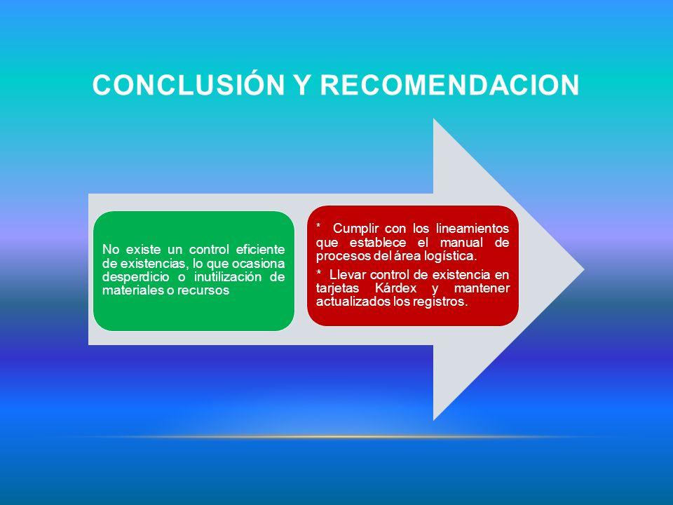 CONCLUSIÓN Y RECOMENDACION No existe un control eficiente de existencias, lo que ocasiona desperdicio o inutilización de materiales o recursos * Cumpl