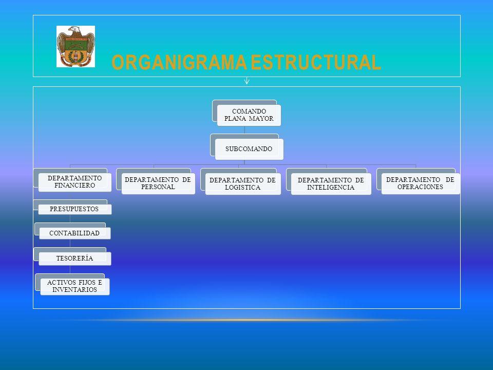 ORGANIGRAMA ESTRUCTURAL COMANDO PLANA MAYOR SUBCOMANDO DEPARTAMENTO FINANCIERO PRESUPUESTOS CONTABILIDAD TESORERÍA ACTIVOS FIJOS E INVENTARIOS DEPARTA