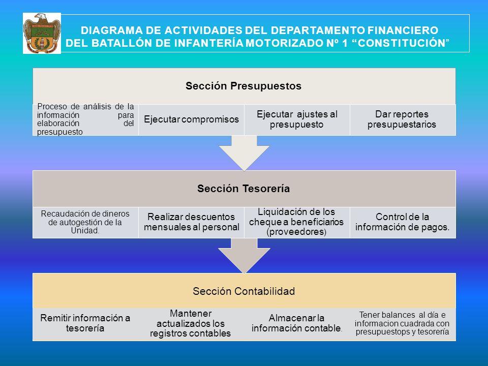 DIAGRAMA DE ACTIVIDADES DEL DEPARTAMENTO FINANCIERO DEL BATALLÓN DE INFANTERÍA MOTORIZADO Nº 1 CONSTITUCIÓN Sección Contabilidad Remitir información a