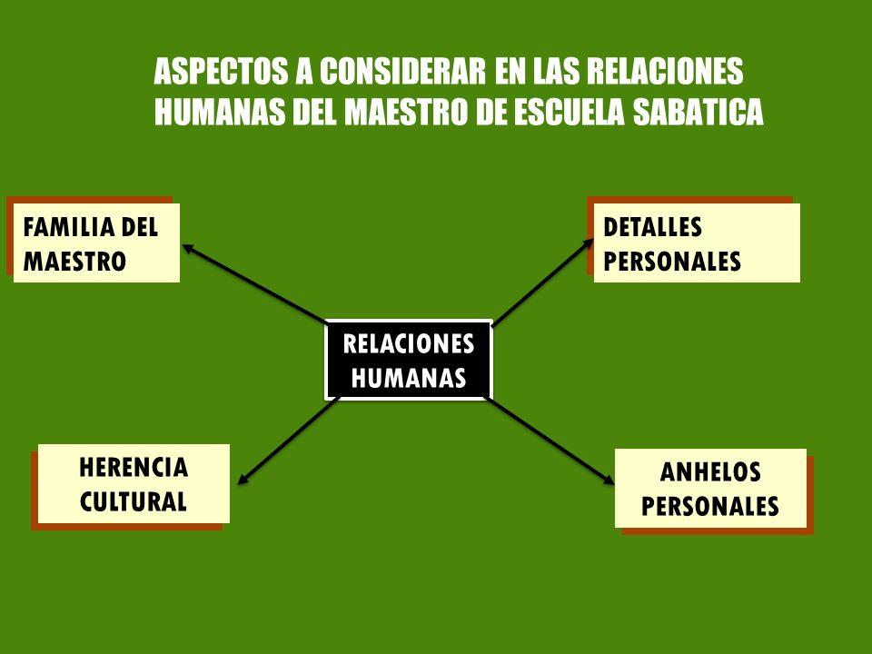 FAMILIA DEL MAESTRO DETALLES PERSONALES HERENCIA CULTURAL ANHELOS PERSONALES RELACIONES HUMANAS ASPECTOS A CONSIDERAR EN LAS RELACIONES HUMANAS DEL MA