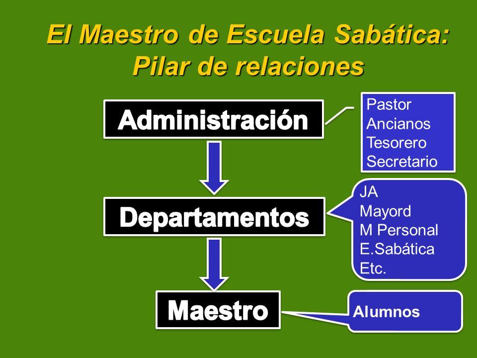 El Maestro de Escuela Sabática: Pilar de relaciones Pastor Ancianos Tesorero Secretario Pastor Ancianos Tesorero Secretario JA Mayord M Personal E.Sab