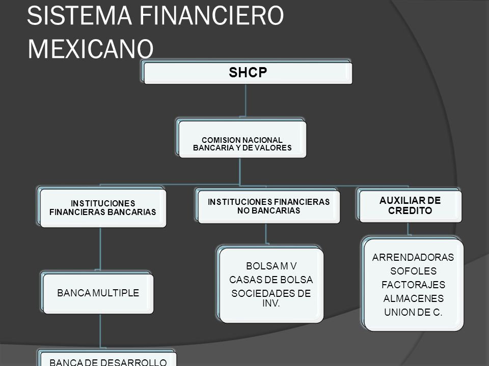 SISTEMA FINANCIERO MEXICANO SHCP COMISION NACIONAL BANCARIA Y DE VALORES INSTITUCIONES FINANCIERAS BANCARIAS BANCA MULTIPLE BANCA DE DESARROLLO INSTIT