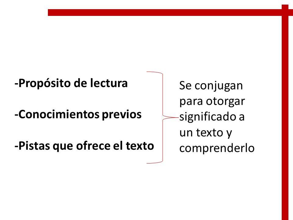 -Propósito de lectura -Conocimientos previos -Pistas que ofrece el texto Se conjugan para otorgar significado a un texto y comprenderlo