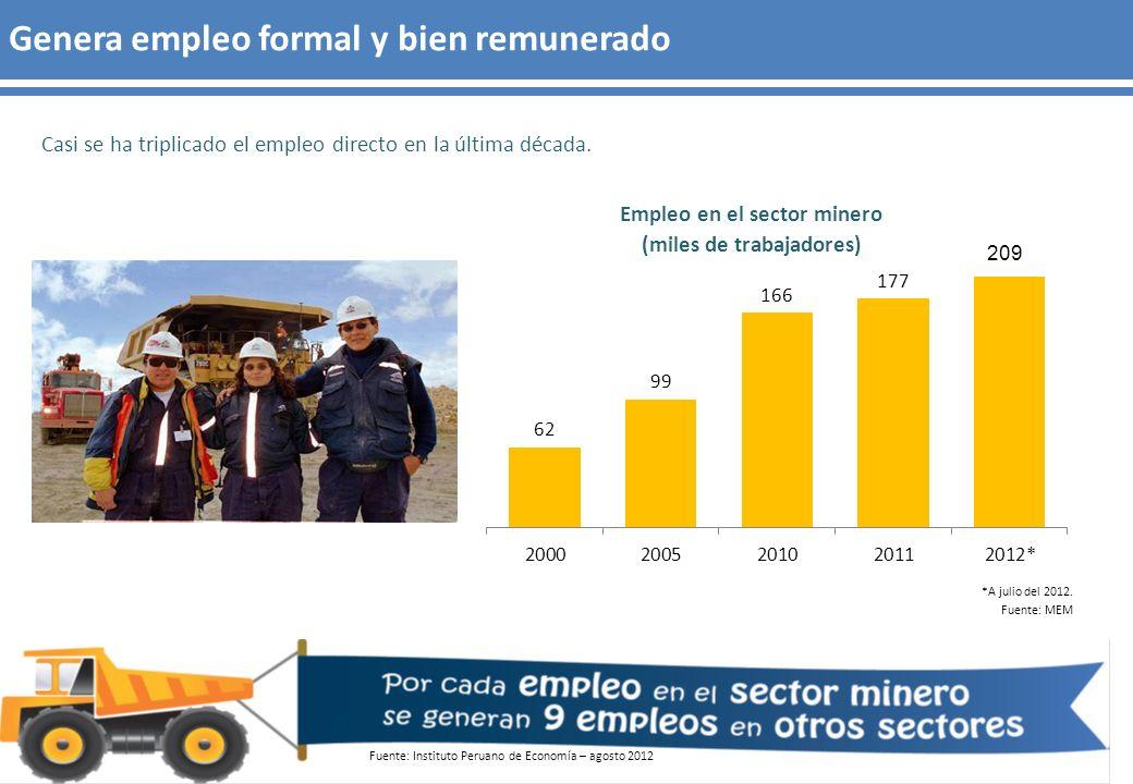 Casi se ha triplicado el empleo directo en la última década. Genera empleo formal y bien remunerado *A julio del 2012. Fuente: MEM Empleo en el sector