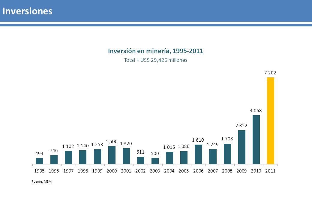 Inversiones Fuente: MEM Inversión en minería, 1995-2011 Total = US$ 29,426 millones