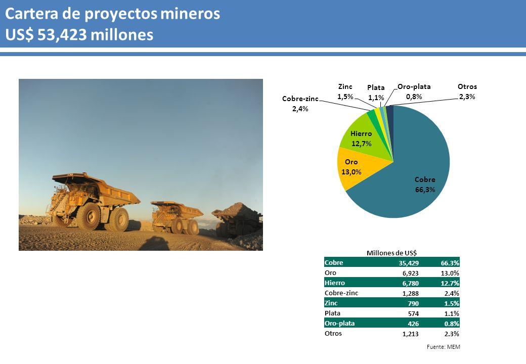 Fuente: MEM Cartera de proyectos mineros US$ 53,423 millones Millones de US$ Cobre 35,42966.3% Oro 6,92313.0% Hierro 6,78012.7% Cobre-zinc 1,2882.4% Z