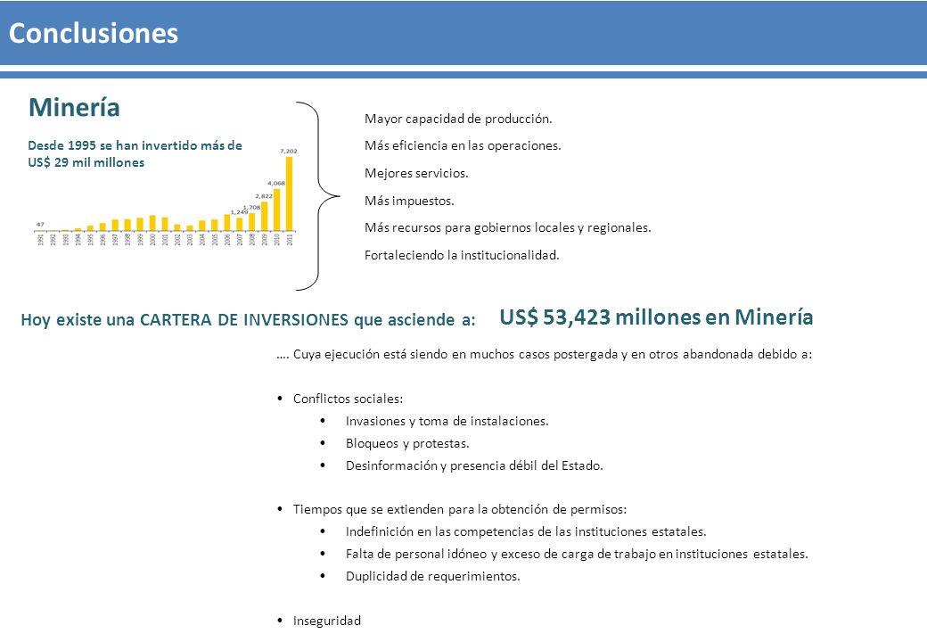 Minería Desde 1995 se han invertido más de US$ 29 mil millones Mayor capacidad de producción. Más eficiencia en las operaciones. Mejores servicios. Má