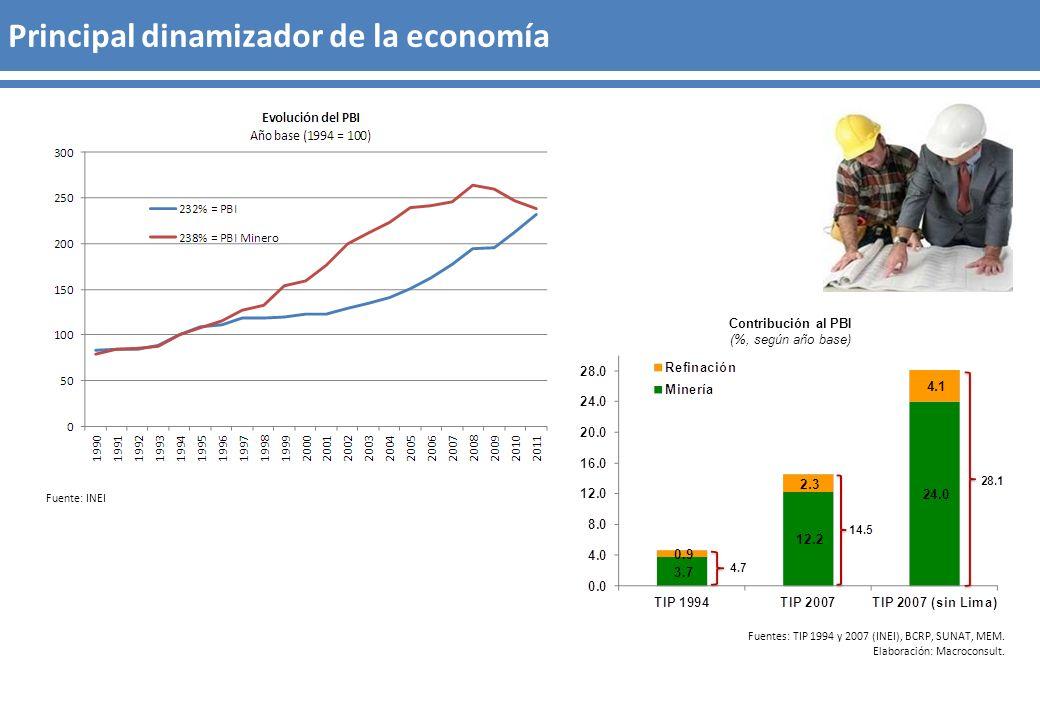 Fuente: INEI Contribución al PBI (%, según año base) Fuentes: TIP 1994 y 2007 (INEI), BCRP, SUNAT, MEM. Elaboración: Macroconsult. Principal dinamizad