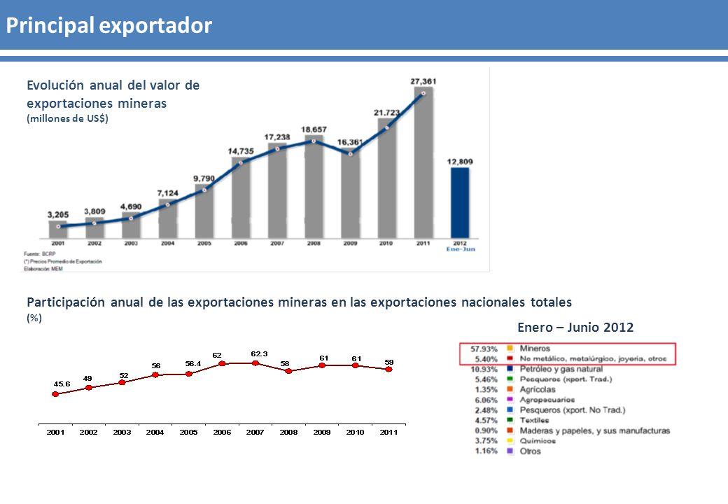 Principal exportador Evolución anual del valor de exportaciones mineras (millones de US$) Participación anual de las exportaciones mineras en las expo