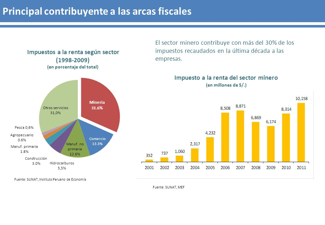 Fuente: SUNAT, MEF Fuente: SUNAT, Instituto Peruano de Economía Impuestos a la renta según sector (1998-2009) (en porcentaje del total) El sector mine
