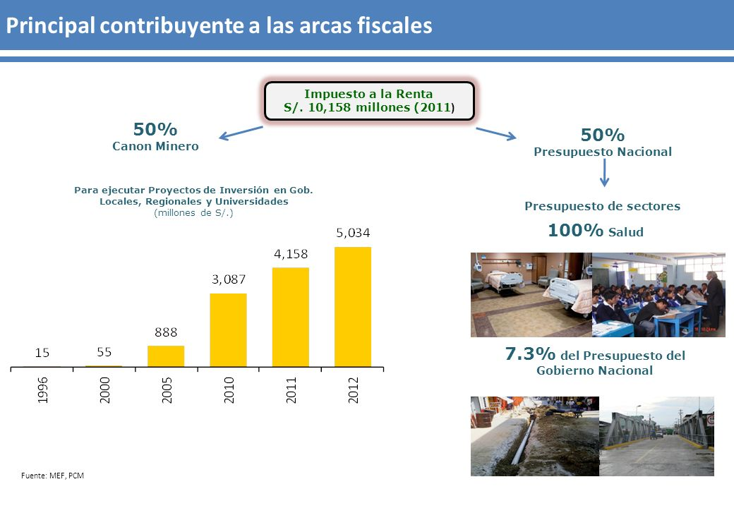 Impuesto a la Renta S/. 10,158 millones (2011 ) 50% Presupuesto Nacional 50% Canon Minero 100% Salud 7.3% del Presupuesto del Gobierno Nacional Para e