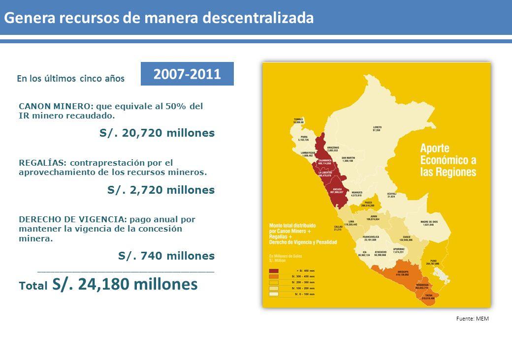 CANON MINERO: que equivale al 50% del IR minero recaudado. S/. 20,720 millones REGALÍAS: contraprestación por el aprovechamiento de los recursos miner