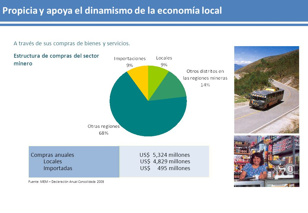 A través de sus compras de bienes y servicios. Fuente: MEM – Declaración Anual Consolidada 2009 Propicia y apoya el dinamismo de la economía local Est