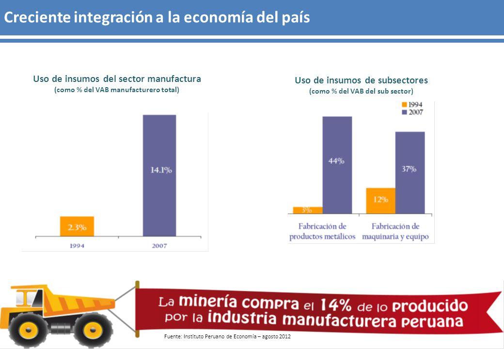 Creciente integración a la economía del país Uso de insumos del sector manufactura (como % del VAB manufacturero total) Uso de insumos de subsectores