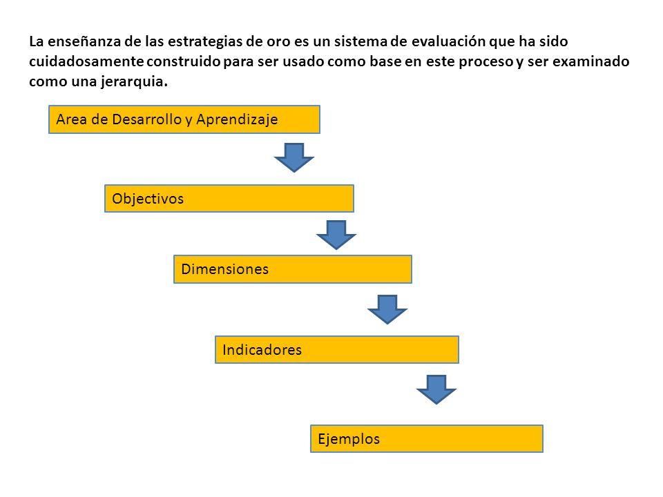 Y todo se relaciona para presentarse de esta manera….. Proceso de desarrollo y aprendizaje