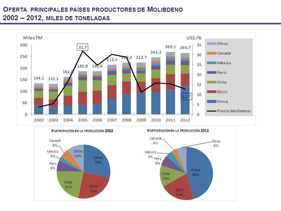 O FERTA PRINCIPALES PAÍSES PRODUCTORES DE M OLIBDENO 2002 – 2012, MILES DE TONELADAS