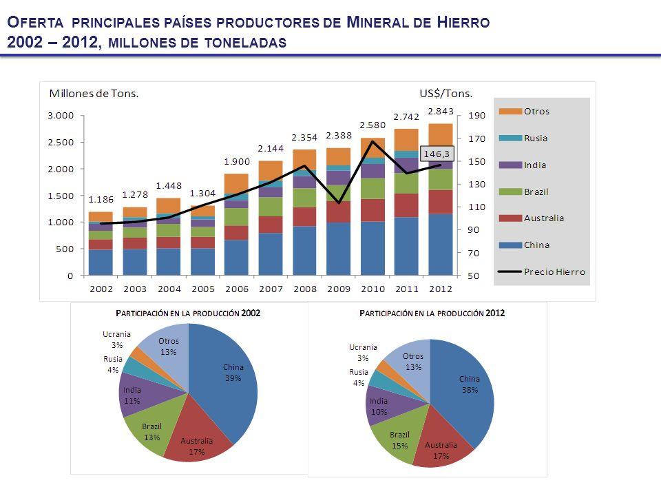 O FERTA PRINCIPALES PAÍSES PRODUCTORES DE M INERAL DE H IERRO 2002 – 2012, MILLONES DE TONELADAS