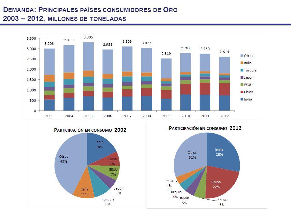 D EMANDA : P RINCIPALES PAÍSES CONSUMIDORES DE O RO 2003 – 2012, MILLONES DE TONELADAS