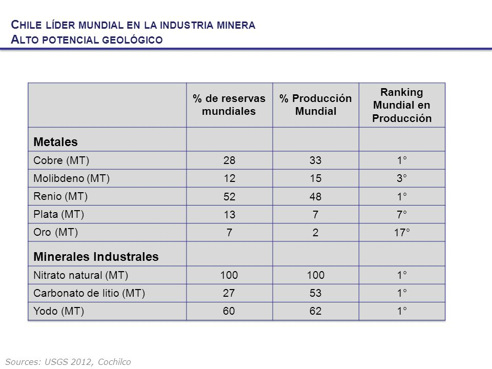 Sources: USGS 2012, Cochilco C HILE LÍDER MUNDIAL EN LA INDUSTRIA MINERA A LTO POTENCIAL GEOLÓGICO