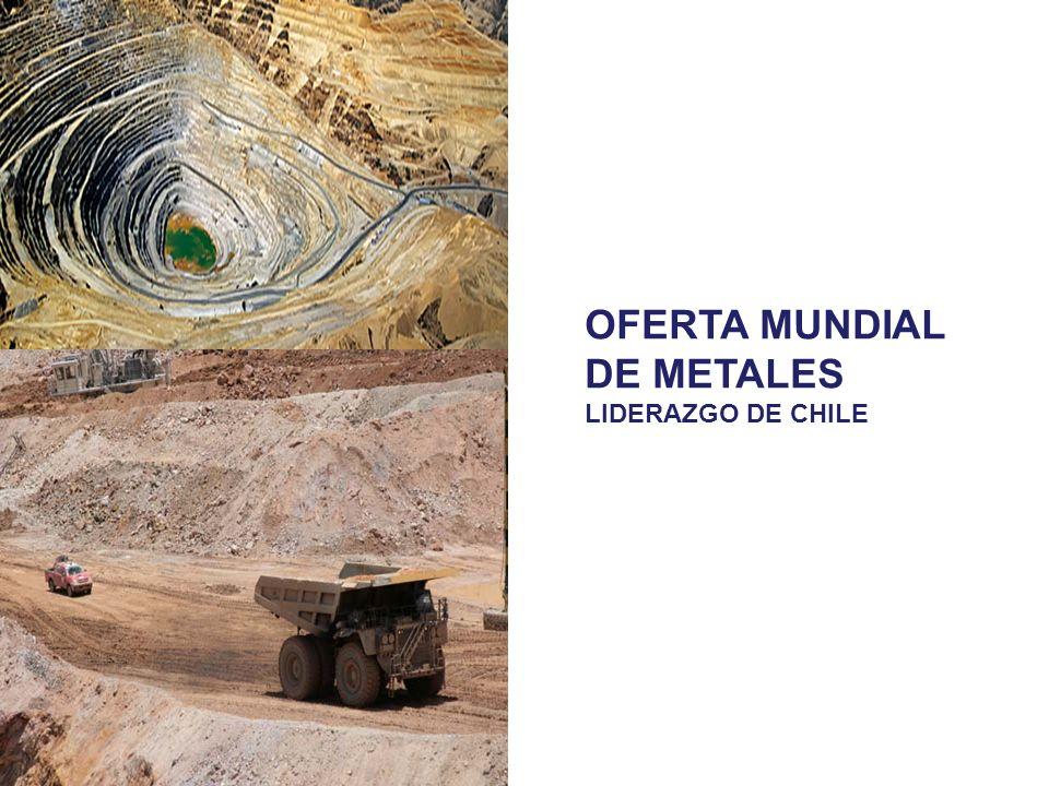 OFERTA MUNDIAL DE METALES LIDERAZGO DE CHILE