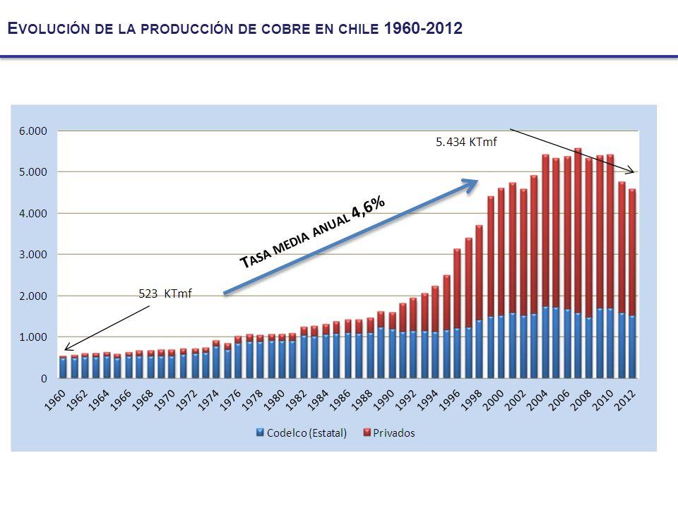 E VOLUCIÓN DE LA PRODUCCIÓN DE COBRE EN CHILE 1960-2012