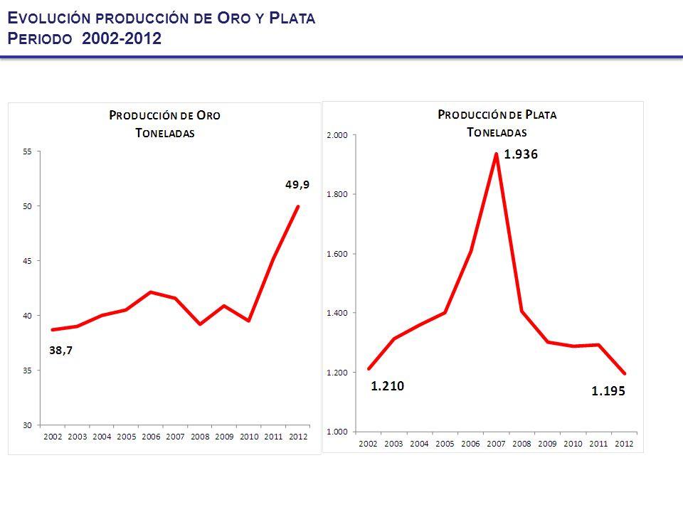 E VOLUCIÓN PRODUCCIÓN DE O RO Y P LATA P ERIODO 2002-2012