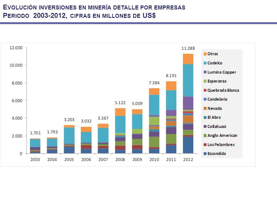 E VOLUCIÓN INVERSIONES EN MINERÍA DETALLE POR EMPRESAS P ERIODO 2003-2012, CIFRAS EN MILLONES DE US$
