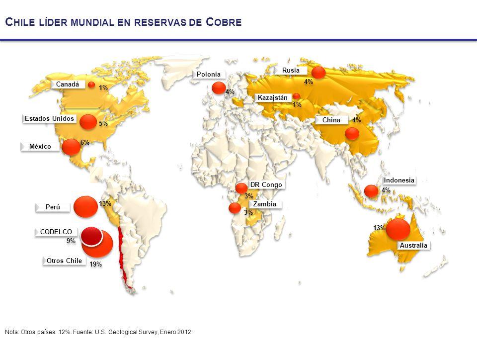 C HILE LÍDER MUNDIAL EN RESERVAS DE C OBRE Nota: Otros países: 12%.