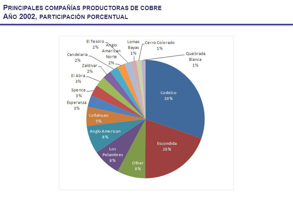 P RINCIPALES COMPAÑÍAS PRODUCTORAS DE COBRE A ÑO 2002, PARTICIPACIÓN PORCENTUAL