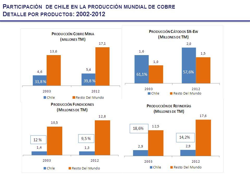P ARTICIPACIÓN DE CHILE EN LA PRODUCCIÓN MUNDIAL DE COBRE D ETALLE POR PRODUCTOS : 2002-2012