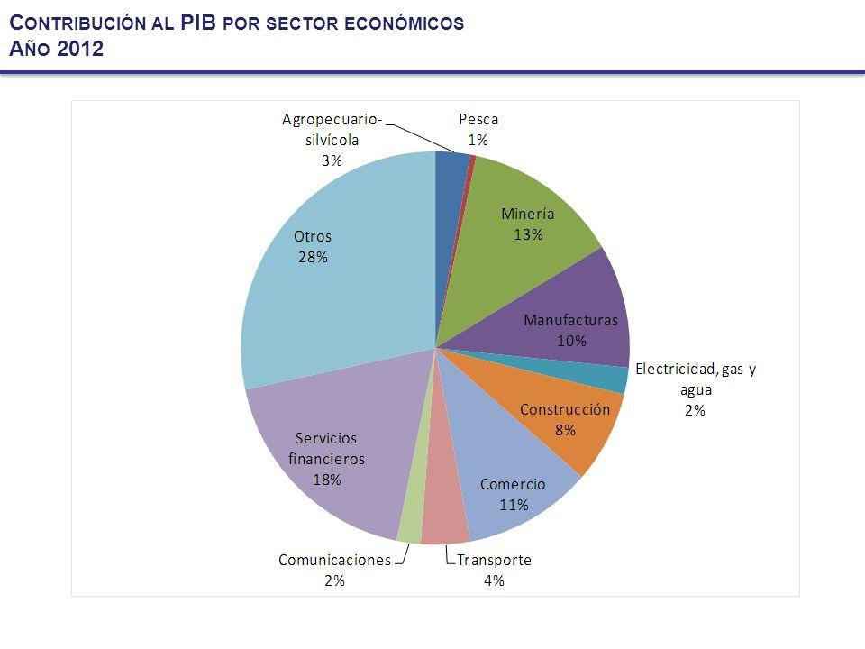 C ONTRIBUCIÓN AL PIB POR SECTOR ECONÓMICOS A ÑO 2012