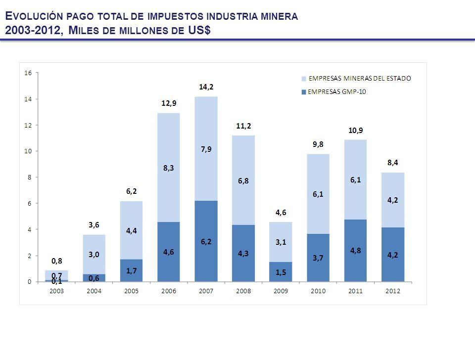E VOLUCIÓN PAGO TOTAL DE IMPUESTOS INDUSTRIA MINERA 2003-2012, M ILES DE MILLONES DE US$
