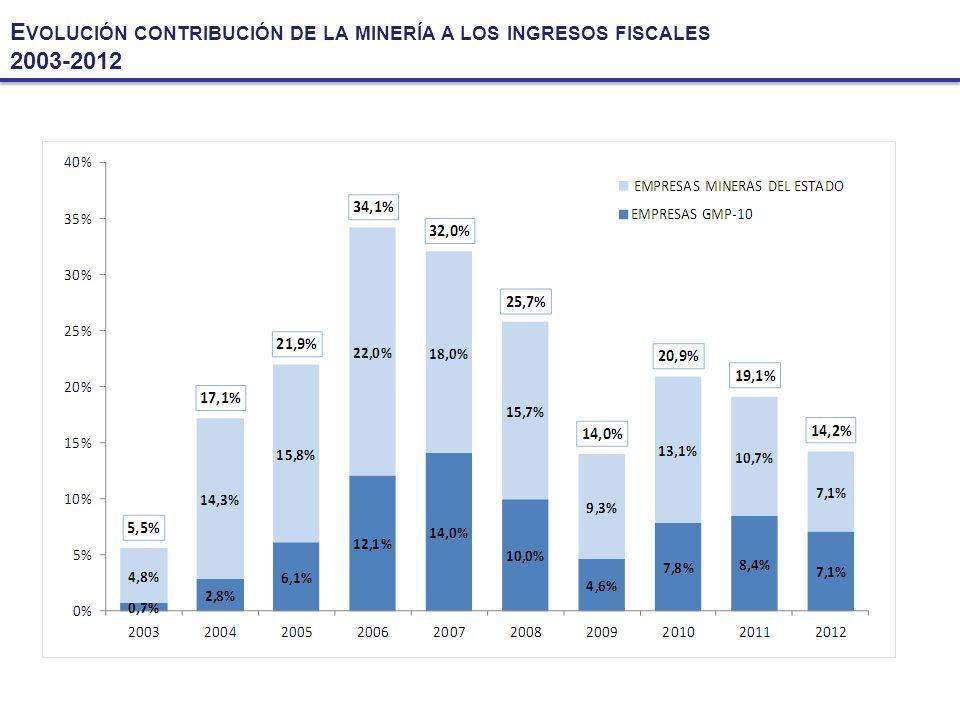 E VOLUCIÓN CONTRIBUCIÓN DE LA MINERÍA A LOS INGRESOS FISCALES 2003-2012