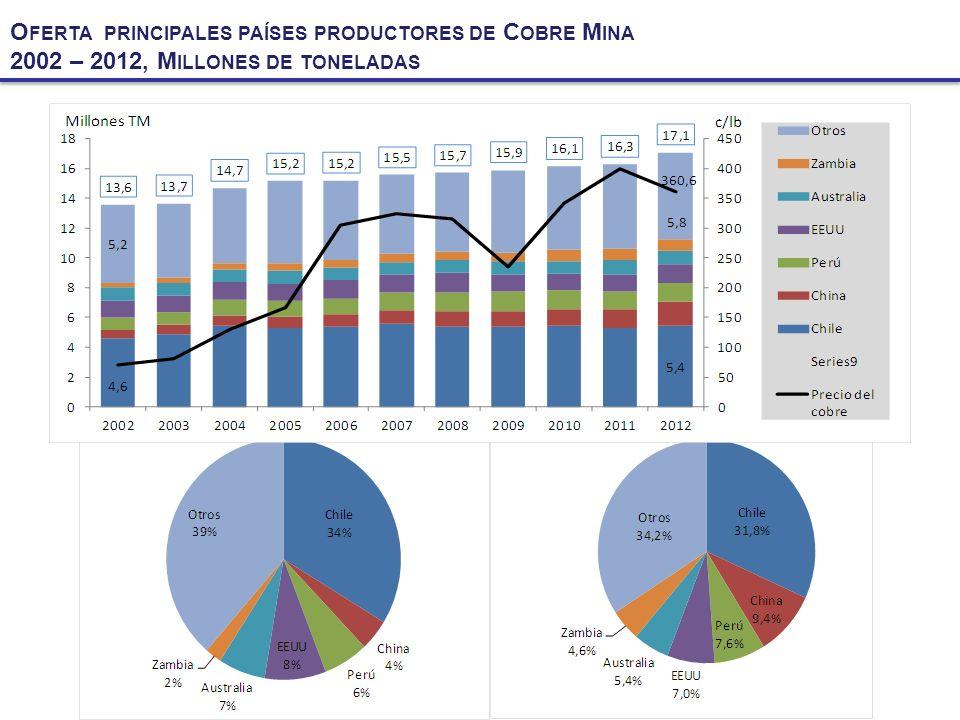 DEMANDA PRINCIPALES PAÍSES CONSUMIDORES DE MINERAL DE HIERRO 2002 – 2012, MILLONES DE TONELADAS